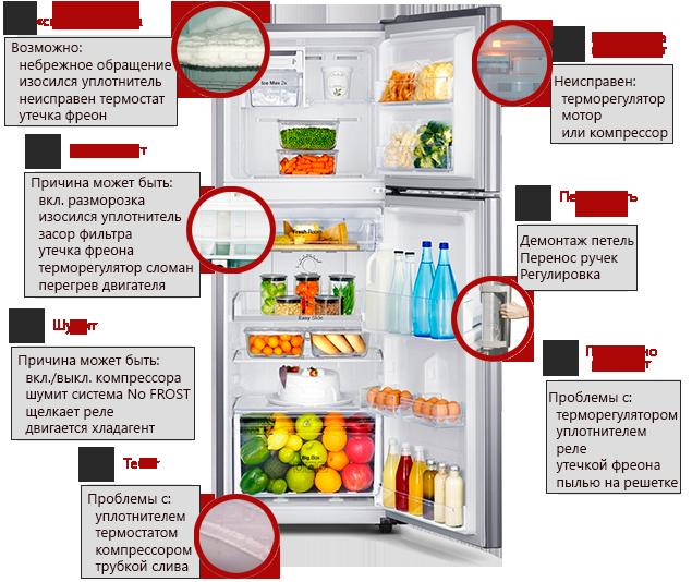 основные неисправности холодильника Атлант
