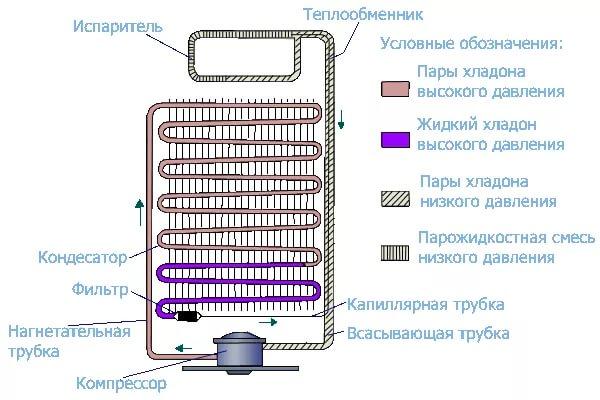 Засорение капиллярной трубки